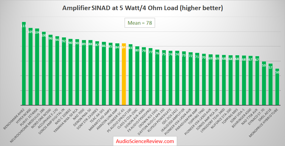 Best Audio Amplifiers Measured and Reviewed 2019.png