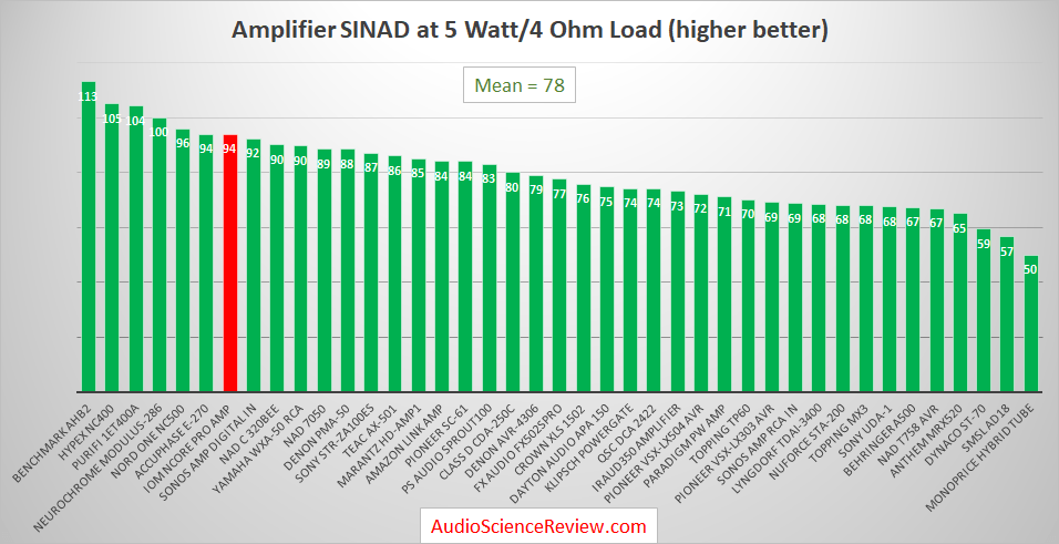 Best Audio Amplifiers Measured and Reviewed.png