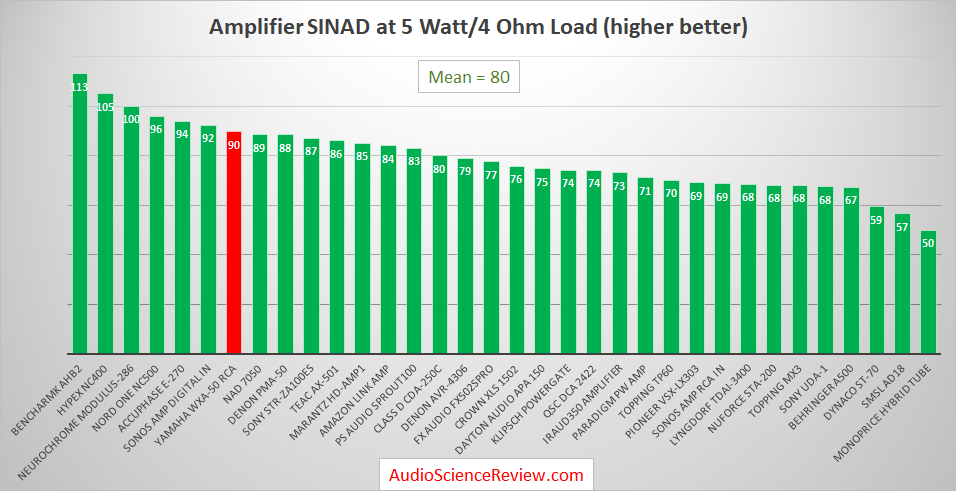 Best Audio Amplifiers Measured.png