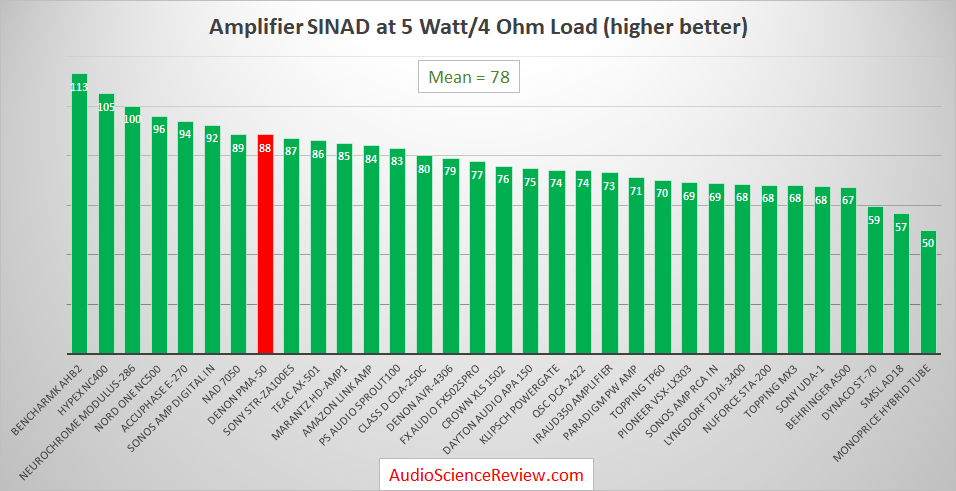 Best Audio Amplifiers Reviewed 2019.png