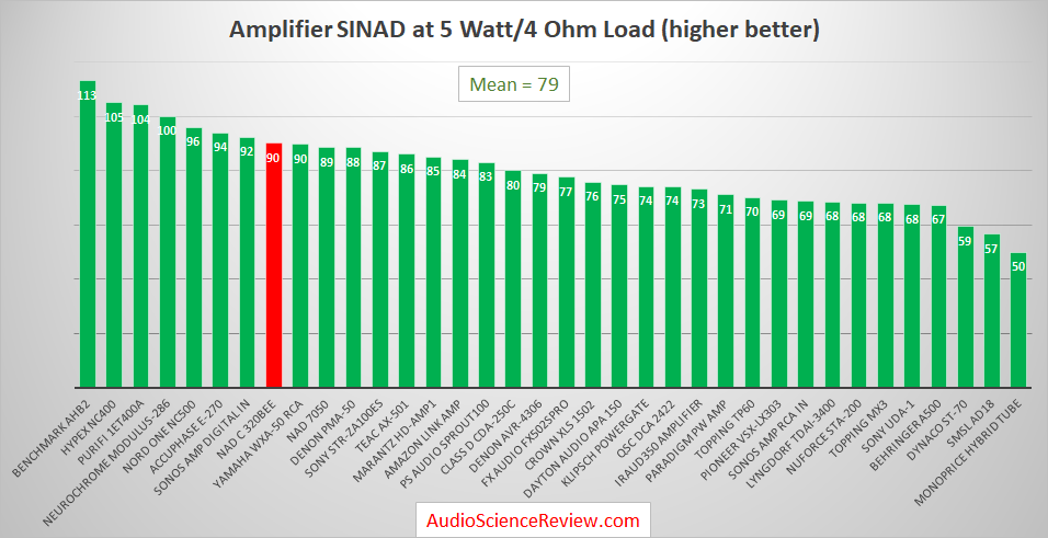 Best Audio Amplifiers Reviewed and Measured 2019.png
