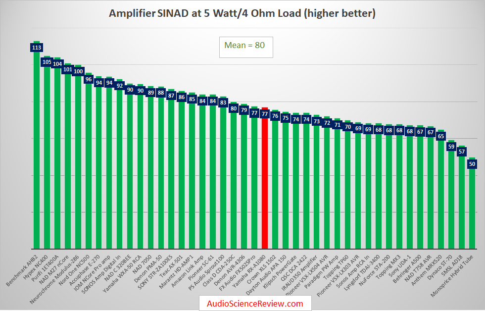 Best Audio Amplifiers Reviewed and Measured.png