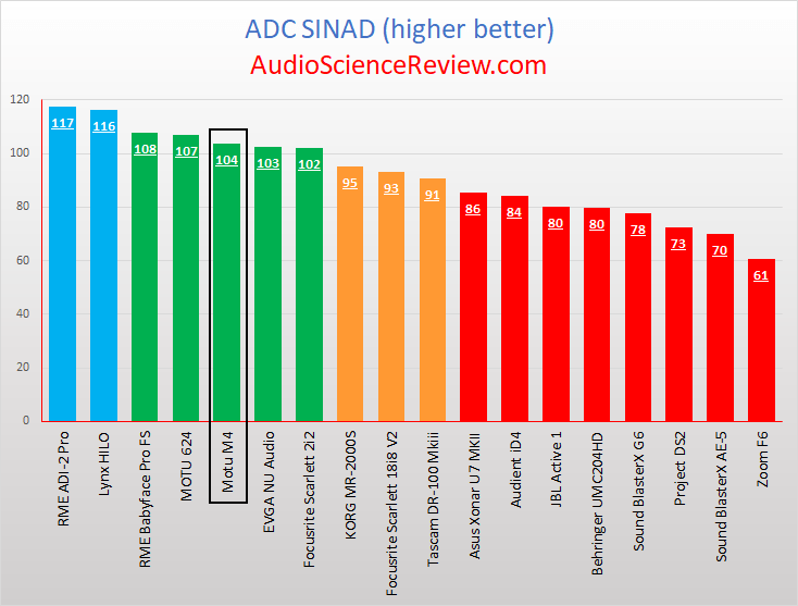 Best Audio Interface ADC Review Measurements.png