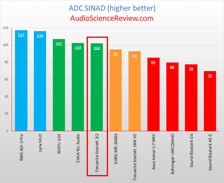 Best Audio Interface Tested ADC.png