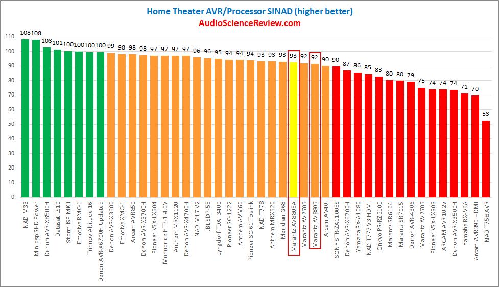 Best AV Processor Balanced.png