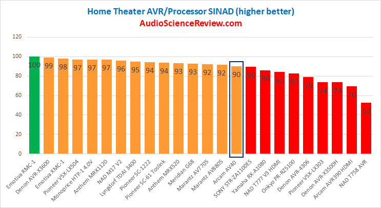 Best AV Processor DAC Review Measurements 2020.png