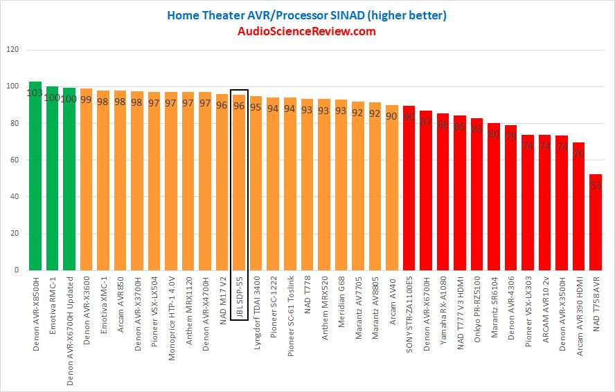 Best AV Processor Review 2020 Measurements.png