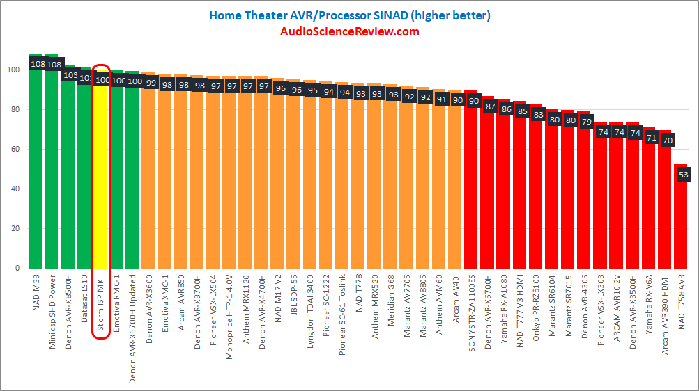 best AV Processor Review 2021.png