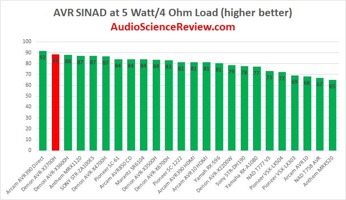 Best AVR Amplifier Review 2020.png