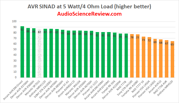 Best AVR Amplifier Review 2020.png