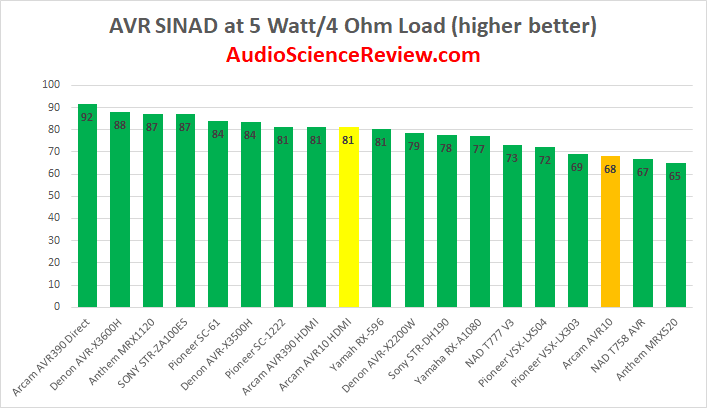 Best AVR Amplifier Review Measured 2020.png