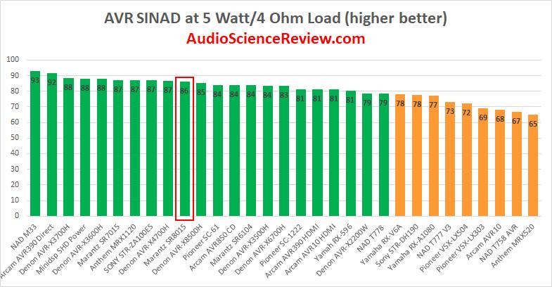 Best AVR Amplifier Review.png