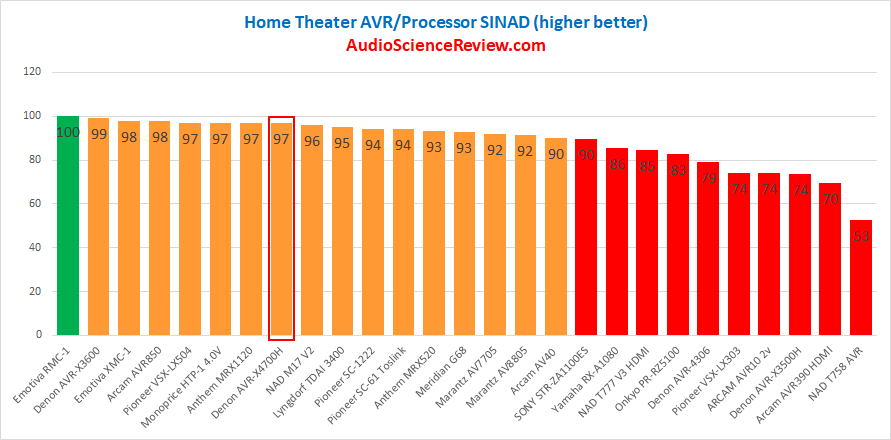 Best AVR DAC Performance Measurements.png