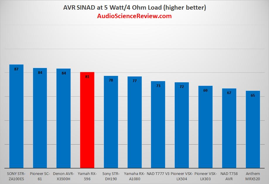 Best AVR Measurements.png