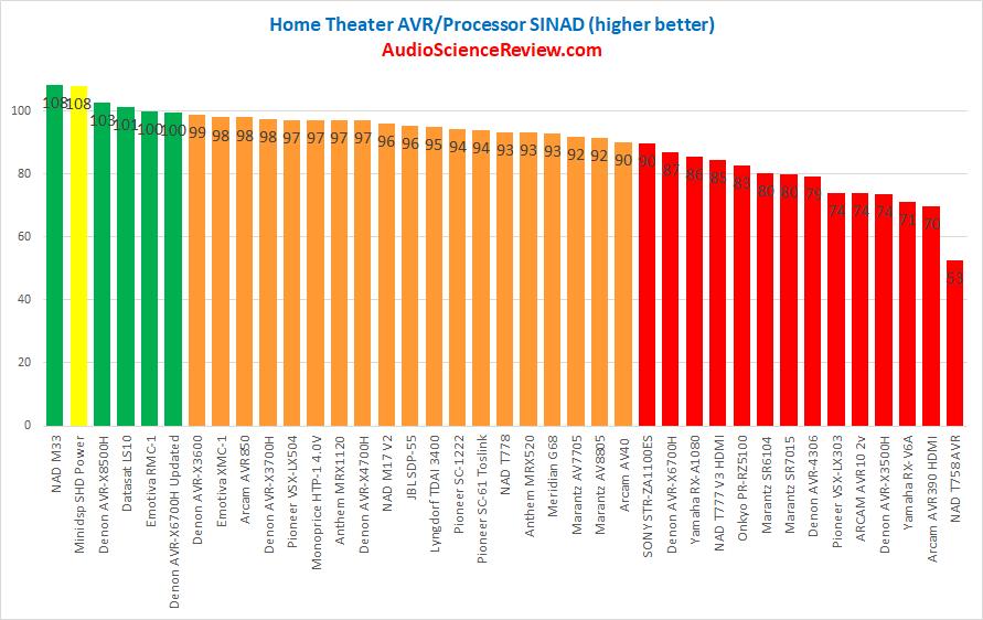 Best AVR Processor DAC Measurements.png