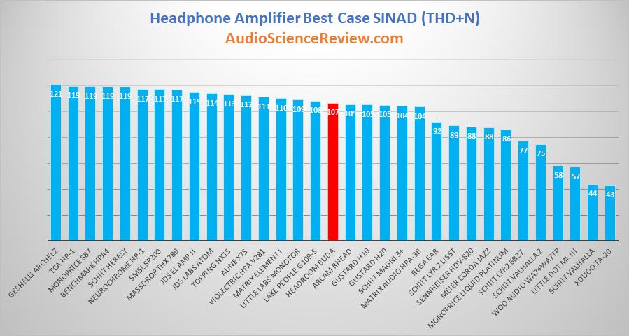 Best balanced headphone amplifier review.png