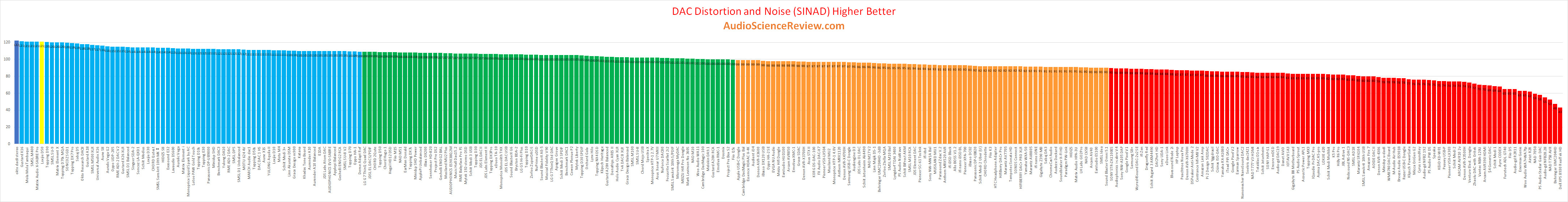 Best balanced USB DAC Review.png