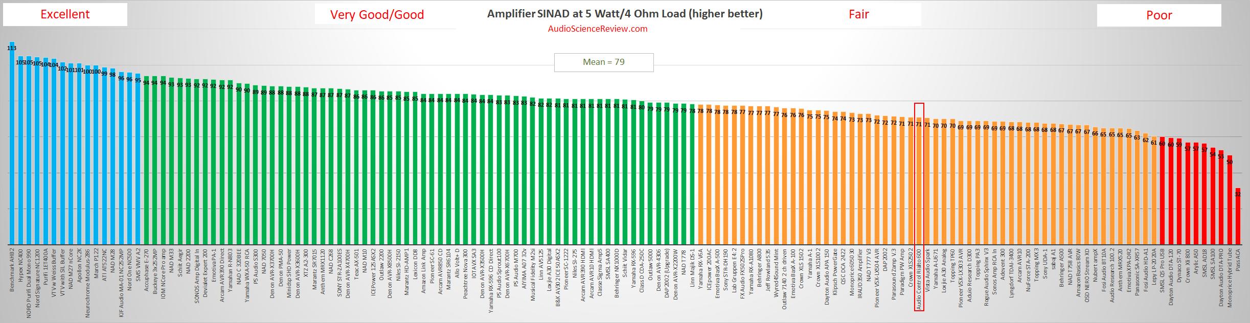 Best CI amplifier reviewed 2021.png