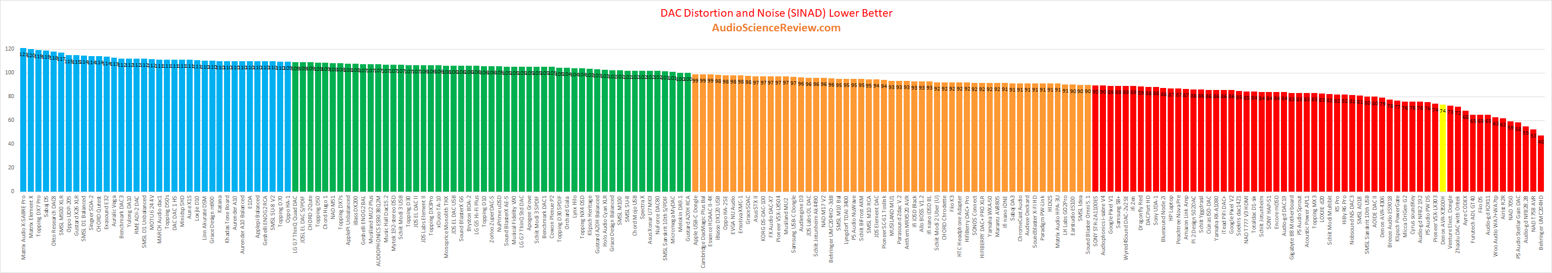 Best DACs in Home Theater AVR Review.png