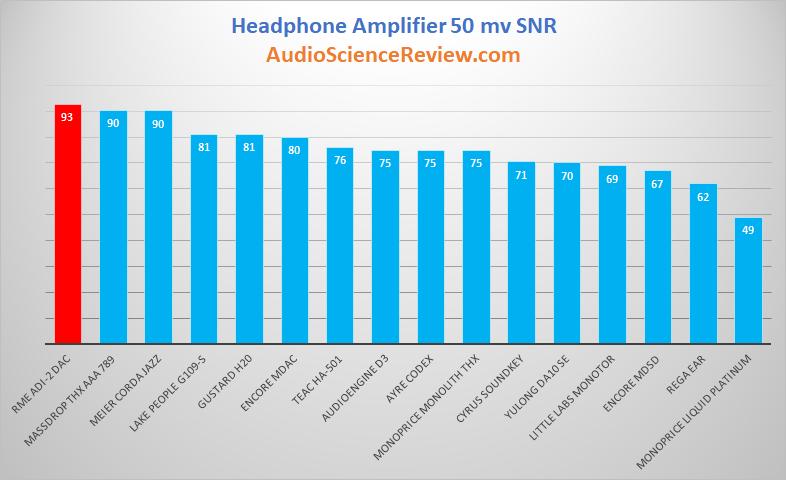 Best Headphone Amplifier Dynamic Range Review 2019.png