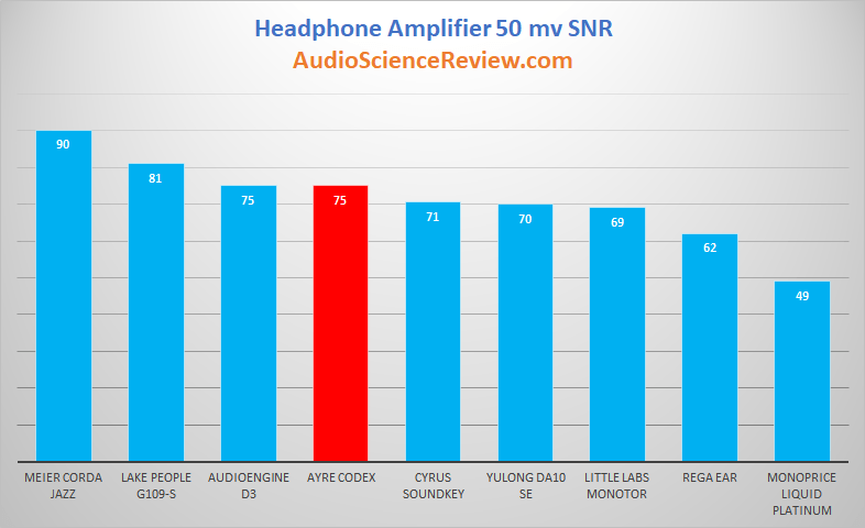 Best Headphone Amplifier Headphone 50 millivot output.png