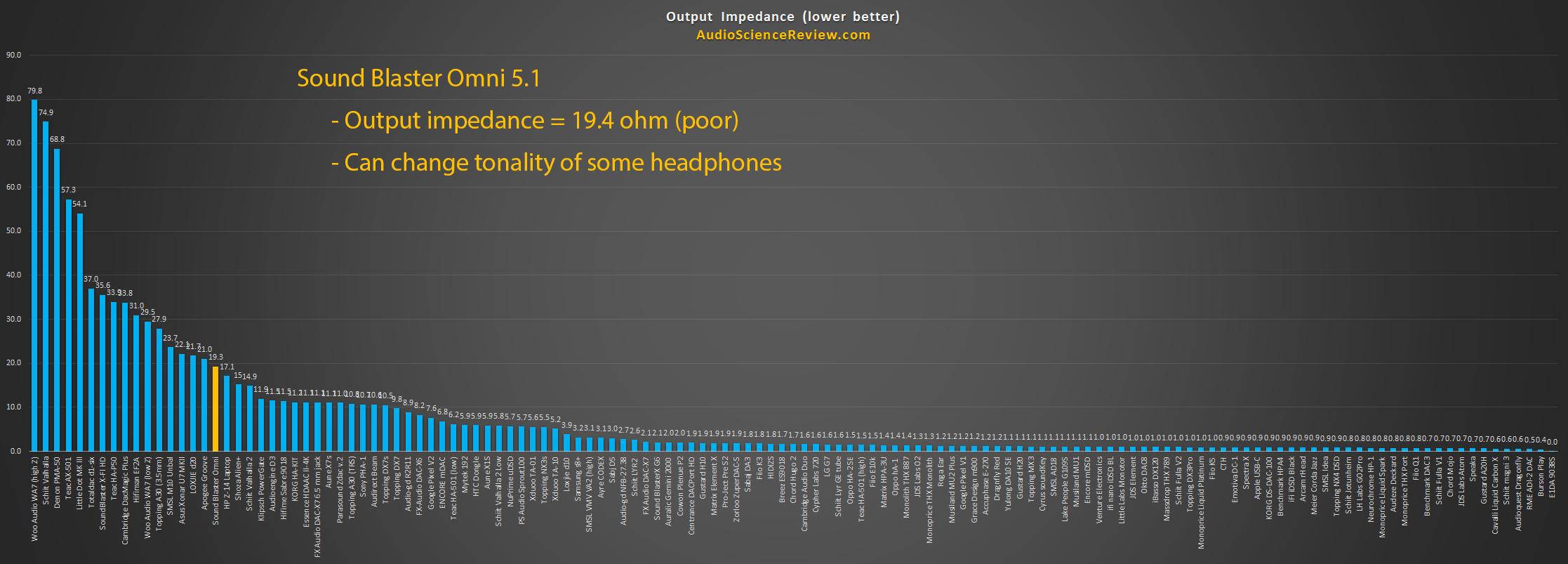Best Headphone Amplifier Measurement Output Impedance.png