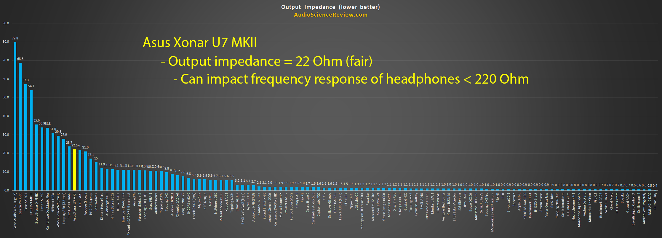 Best Headphone Amplifier Output Impedance Measured.png