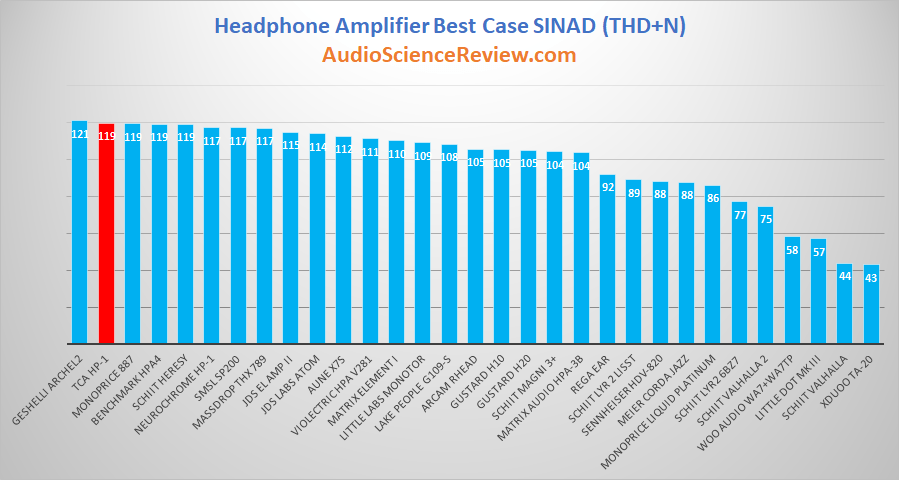 Best Headphone Amplifier Review and Measurement.png