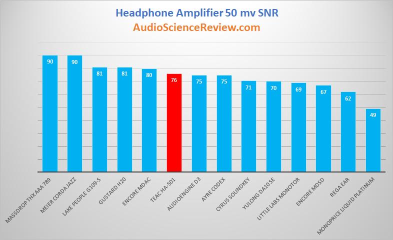 Best Headphone Amplifier SNR Audio Reviews.png