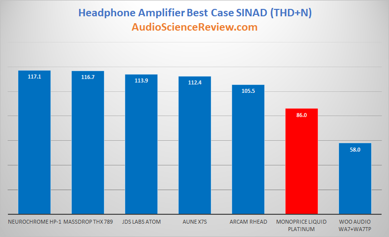 Best Headphone Amplifiers Distortion SINAD Rating.png