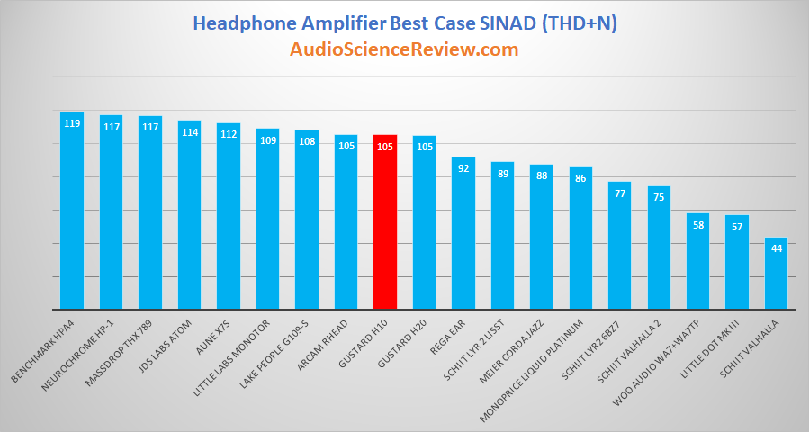 Best Headphone Amplifiers Measured and Reviewed 2019.png