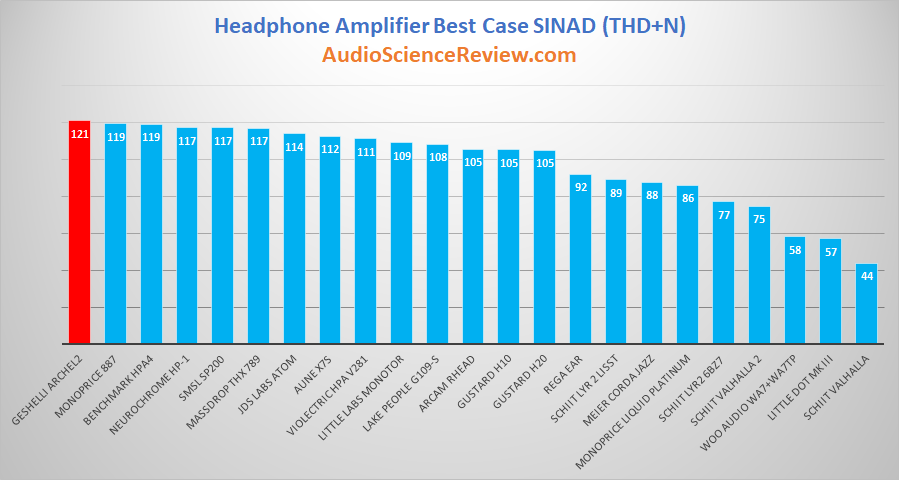 Best headphone amplifiers.png