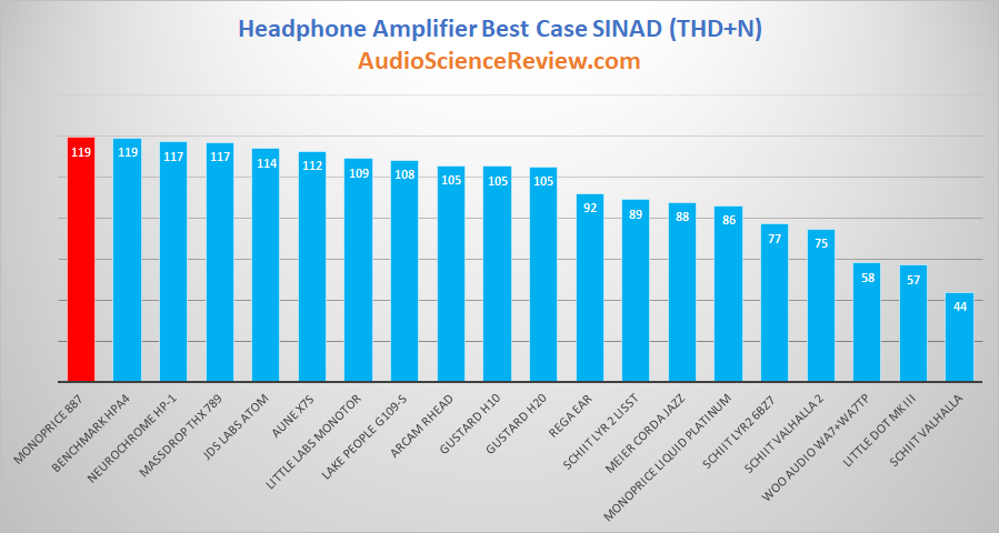 Best Headphone Amplifiers Reviewed and Measured.png