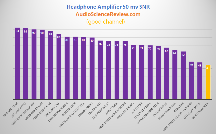 Best Headphone Amplifiers SNR 50 millivolt.png