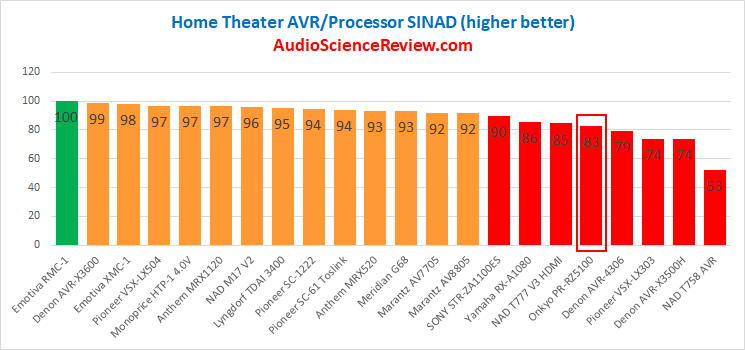 Best Home Theater AV Processor Review 2020.png