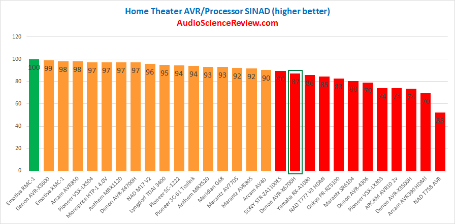 Best home theater AVR DAC Review 2020.png