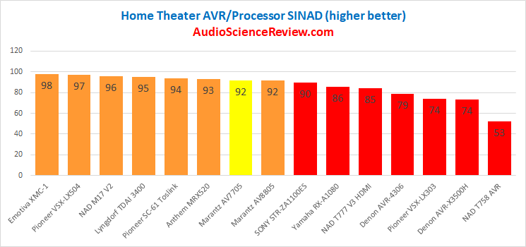 Best Home Theater AVR Processor 2020 Review.png
