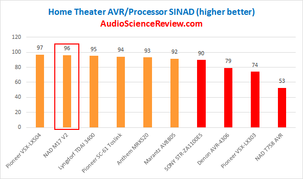 Best Home Theater AVRs and Processors Reviewed and Tested.png