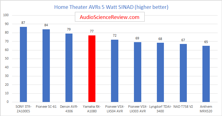 Best Home Theater AVRs Reviewed and Measured.png