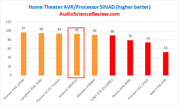 Best Home Theater AVRs Reviewed and Tested.png