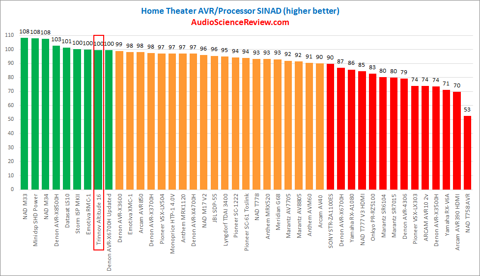 best home theater processor rated.png