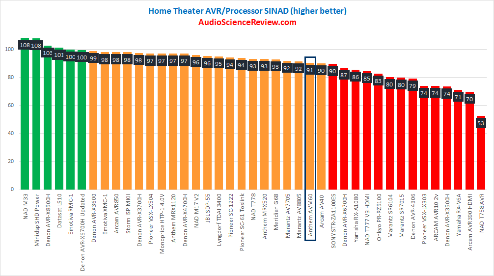 Best home theater processor review 2021.png