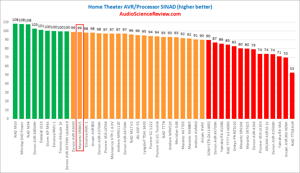 Best home theater receiver AVR measurements.png