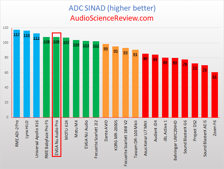 Best internal sound card ADC review.png