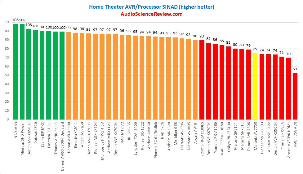 Best measuring AV Processor Tested.png