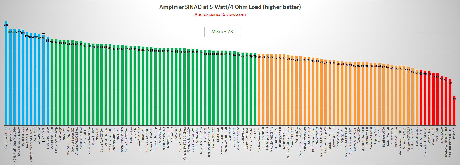 Best multichannel amplifier review 2020.png
