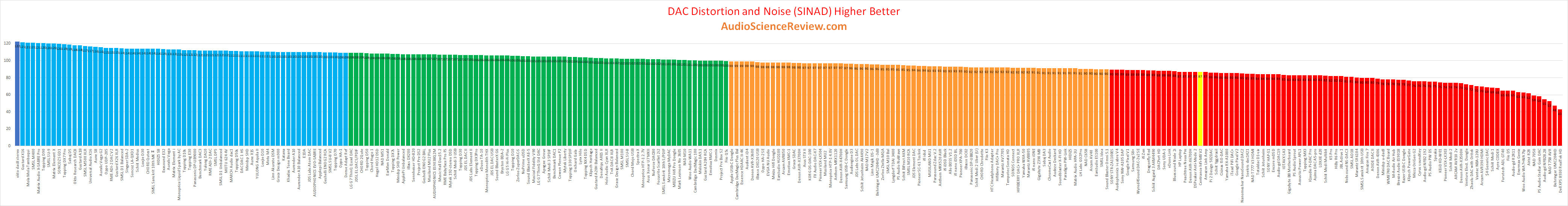 Best portable dac and amp review.png