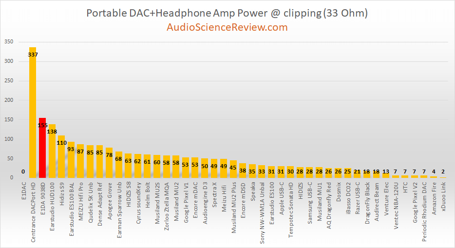 best portable headphone amplifier 33 ohm.png