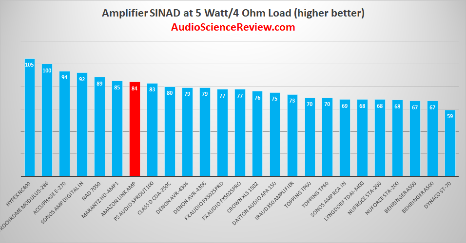 Best Power Amplifiers 2019.png