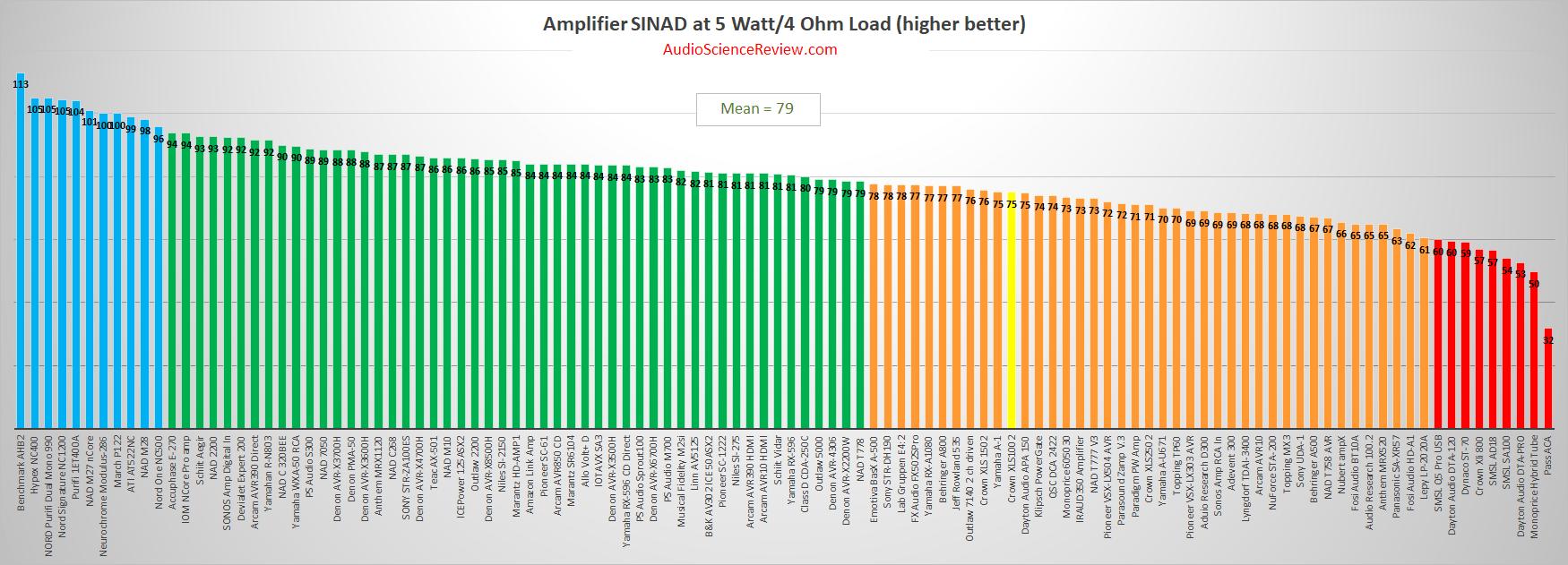 best pro amplifier review measurements 2020.png